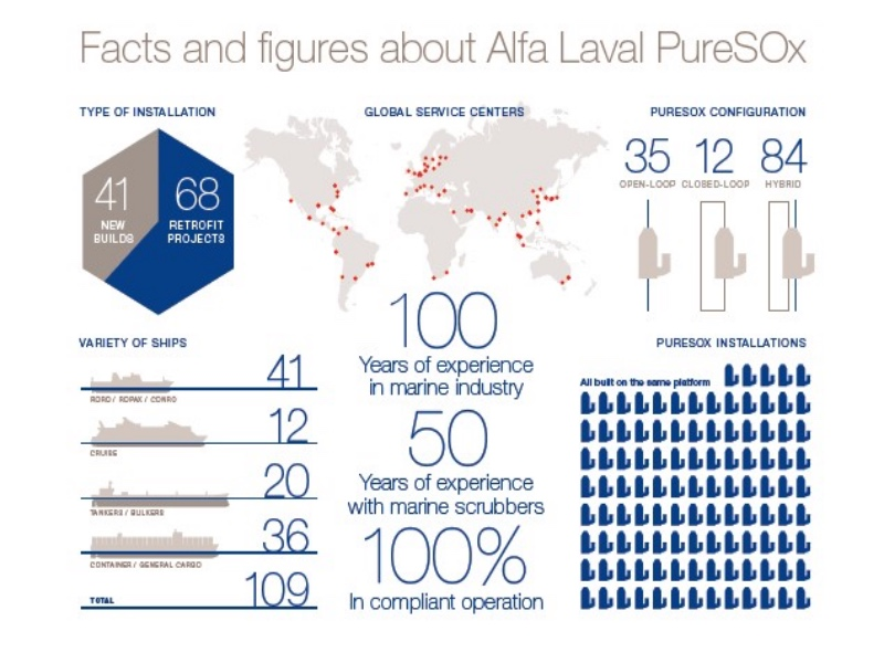 Alfa Laval PureSOx the choice for SOx abatement on over 100 vessels